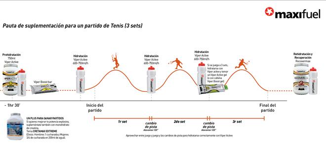 Pauta de suplementació per un partit de Tennis